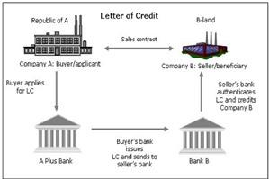 Quy trình thanh toán L/C